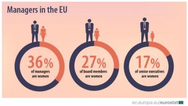 Donne: soltanto 1 su 4 siede nei cda delle società quotate in Europa, ma l'Italia fa meglio